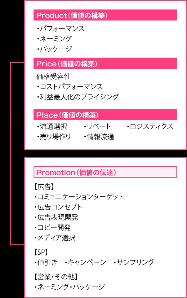 戦術ベース Product(価値の構築)・パフォーマンス ・ネーミング ・パッケージ Price(価値の構築) 価格受容性 ・コストパフォーマンス ・利益最大化のプライシング Place(価値の構築) ・情報流通 ・リベート ・ロジスティクス ・売り場作り ・流通選択 Promotion(価値の伝達) 【広告】 ・コミュニケーションターゲット ・広告コンセプト ・広告表現開発 ・コピー開発 ・メディア選択 【SP】 ・値引き ・キャンペーン ・サンプリング 【営業・その他】 ・ネーミング ・パッケージ