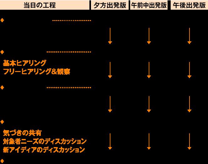 タイムスケジュール例