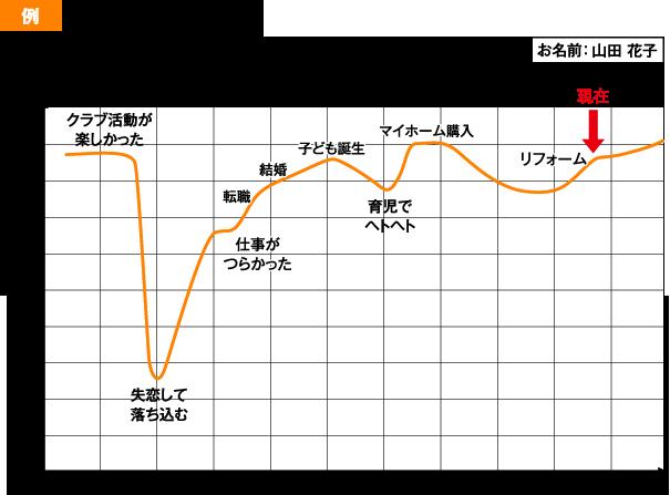 あなたの人生の充実度曲線